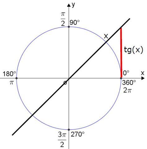 Tangente   Trigonometria e Matemática   InfoEscola