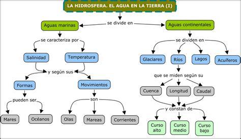 taquiamila: La hidrosfera