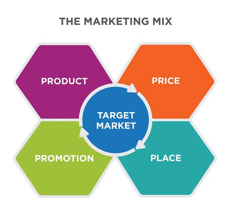 Targeting Strategies and the Marketing Mix | Principles of ...