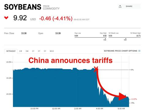 Tariff: China to tax US soybeans and they're getting ...