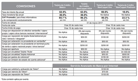 Tarjeta Visa BanCoppel - LasTarjetasdeCredito.com.mx