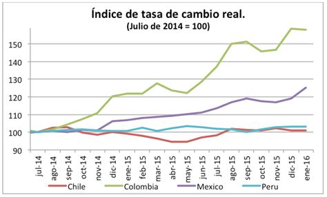 Tasa De Cambio Chile ‒ Valor del Dólar actual en Chile
