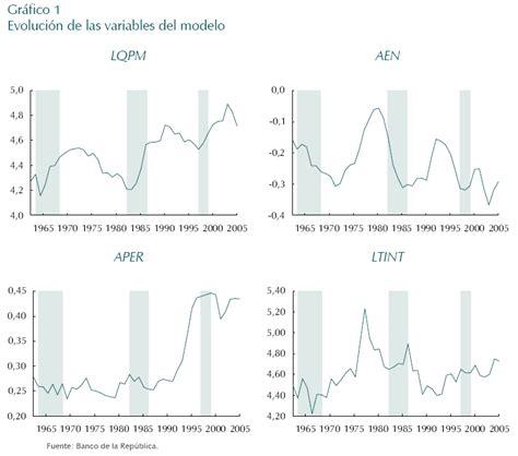 Tasa De Cambio Colombia ‒ Tasa de cambio del peso ...