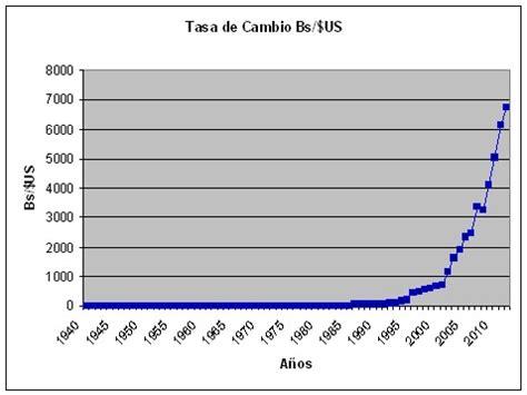 Tasa De Cambio Nicaragua 2012 ― Tipos de Cambios