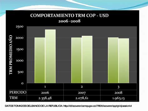 Tasa De Cambio Peso Por DóLar En Colombia