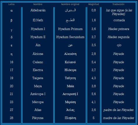 Tauro. Guía astronómica | Nombres del Universo