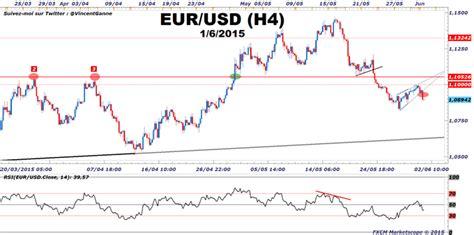 Taux de change euro dollars   frudgereport363.web.fc2.com