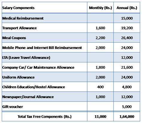 Tax Brackets Federal Income Tax Rates 2000 Through 2017 ...