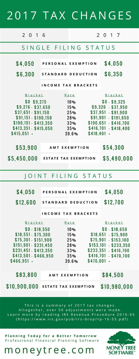 Tax Changes for the 2017 Tax Year