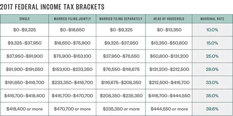 Taxable Income Table 2017 | Brokeasshome.com