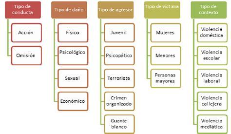Taxonomía de la violencia, por Isabel Iborra   Máster de ...