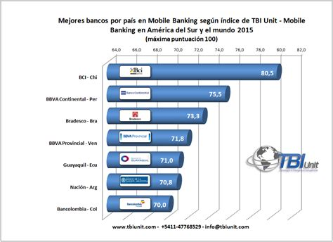 TBI News: Ranking de América del Sur en uso y desarrollo ...