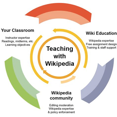 Teach with Wikipedia – Wiki Education