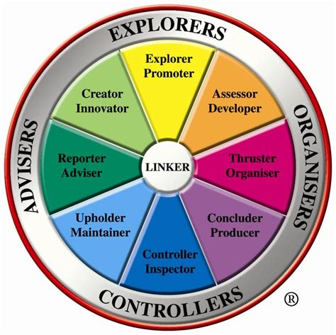 Team Management Profile Test Trainer London  MBTI London
