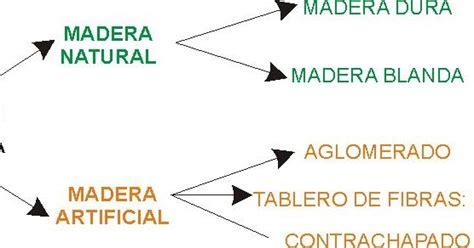 Tecnología 2ºESO: Clasificación de la madera