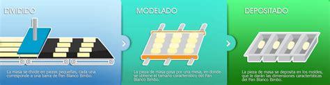 Tecnologías utilizadas en la elaboración de productos ...