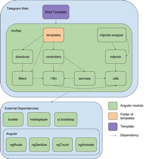Telegram Web · Delft Students on Software Architecture ...