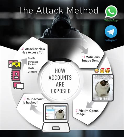 Telegram web HACK WARNING - You need do this to your ...