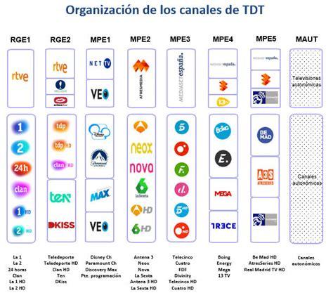 Televisión digital - Cómo buscar canales