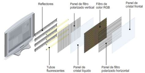 Televisores: LCD O Plasma | Centro Hogar Sánchez