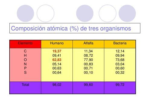 Tema 1 Composicion de la materia viva