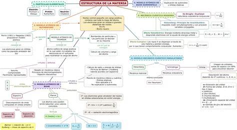 Tema 1. Estructura de la materia. Daphne Van Soom