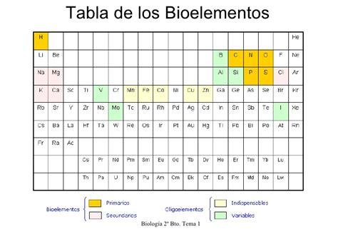 Tema 1 quimica de la materia viva
