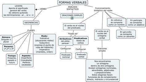 Tema 4 Estudio de las diferentes formas verbales en ...