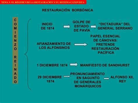 Tema 5 El RéGimen De La RestauracióN Y El Sistema Canovista