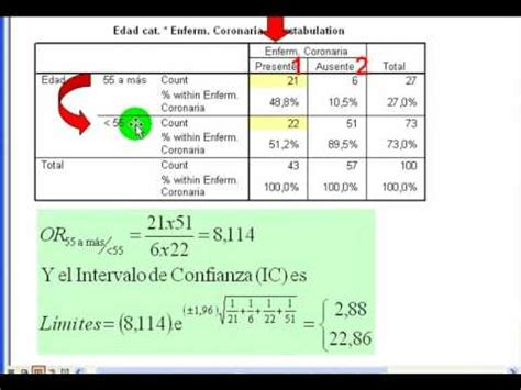 Tema 7a. Odds Ratio y Relative Risk   YouTube