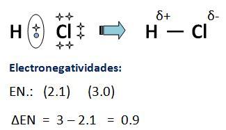 TEMA 9 El enlace químico   Blog de Mila  IES Villa de Vícar