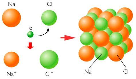 TEMA 9 El enlace químico   Blog de Mila (IES Villa de Vícar)