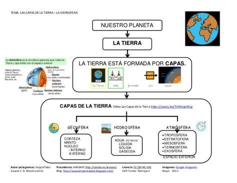 Tema La HIDROSFERA | capas de la tierra | Pinterest | La ...