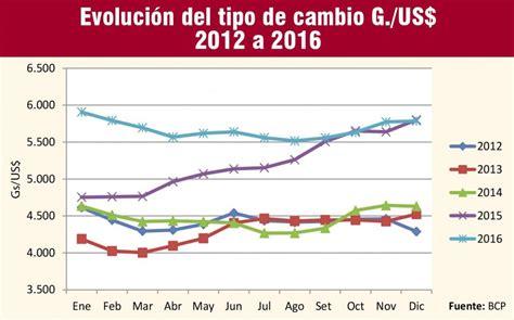 Tendencia actual del tipo de cambio en Paraguay ...