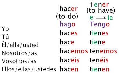 Tener Conjugation Images - Reverse Search