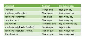 Tener Que + Infinitive in Spanish | Study.com