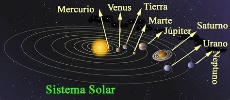 Tenerifitocandelariero: El universo y los planetas...