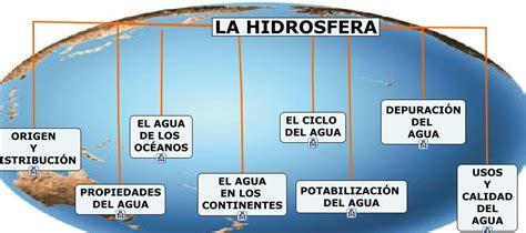 Tenerifitocandelariero: La hidrosfera...