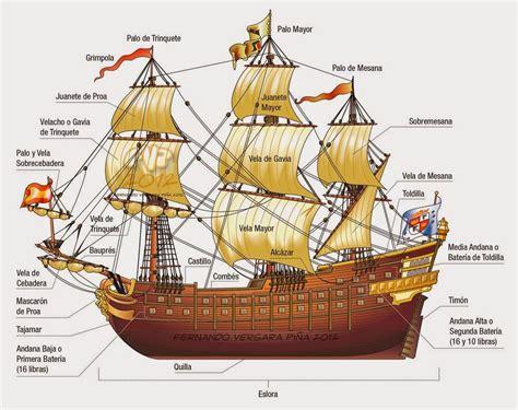 Tengase Presente: Nomenclatura de las partes de un barco