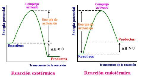Teoría Cinética Química | Ejercicios de Química | Bioprofe