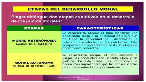 TEORIA DE EDUCACION II: TEORÍA DEL DESARROLLO MORAL DE PIAGET