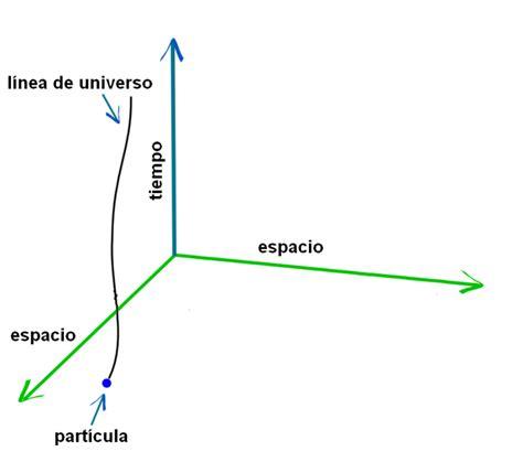 Teoría de la Relatividad - Taringa!