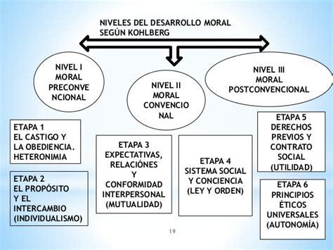 TEORÍA DEL DESARROLLO MORAL: PIAGET, KOHLBERG Y CAROL ...