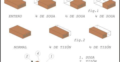 Teoría sobre albañilería básica: Obras de fábrica