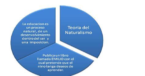 TEORIAS DE LA EDUCACION LCE: Teoria del Naturalismo de ...