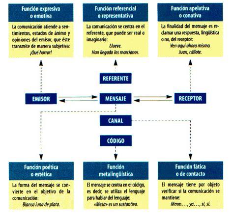 TERCER AÑO - POTRERO DE LOS FUNES: Las Funciones según ...