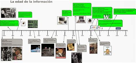 TerranovaQuantum: Historia de la Informática.