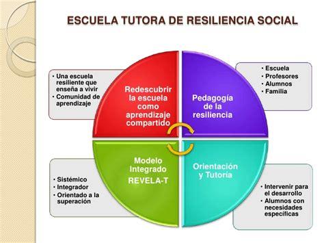 TESIS DOCTORAL RESILIENCIA