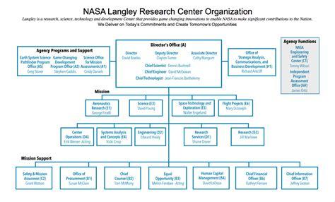 Tesla Motors Organizational Structure   Tesla Image