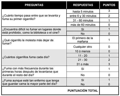 Test de adicción a la nicotina | Hipnosis Bilbao